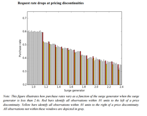 request-rate-drop-at-pricing-discontinuities