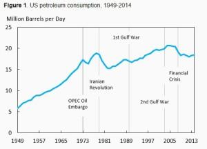 150710-us-petroleum-consumption-voxeu-chart