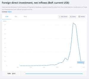 Foreign Direct Investment in Mongolia from 1991 to 2015. Click for an interactive.