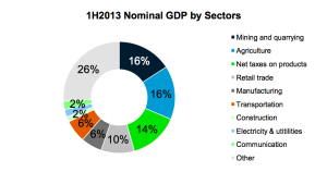 The 2013 Mongolian GDP by Sector as reported by the Mongolian Embassy to the United States. Click to see full economic report.