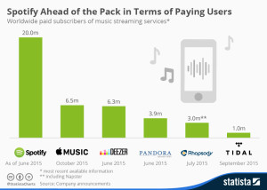 spotify-apple-music-statista