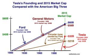 car-graphs