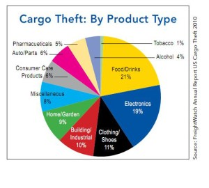 cargo-theft-product-type