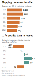 hanjin-bankruptcy-is-the-tip-of-the-iceberg-for-flailing-shippers-la-times