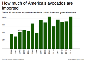 Image Source: https://www.washingtonpost.com/news/wonk/wp/2015/01/22/the-sudden-rise-of-the-avocado-americas-new-favorite-fruit/