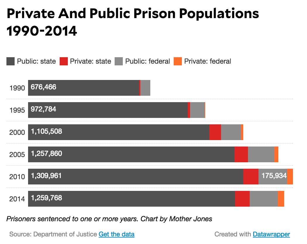 prison populations Prison policy initiative go 2010 from correctional population in the how does the suicide rate in jails compare to the general population, or even the.