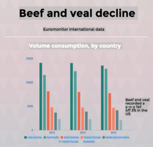 an argument in favor of the decrease of meat consumption in the united states Advertising bans in the united states  this argument is at odds with empirical  advertising of spirits did not decrease per capita alcohol consumption.