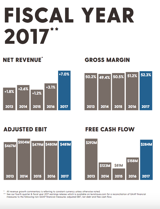fce6b3ca511 Levi Strauss   Co. s 2017 annual report also demonstrated its strong  financial position. In addition to strong net revenue
