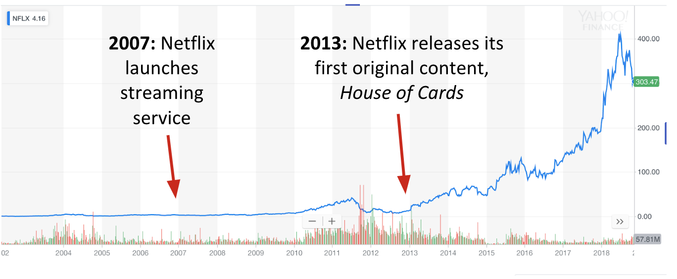 Netflix: The Economic Impacts of the Growing Disruptor – Final Project